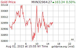 1 dag goud prijs per Ounce in Mexicaanse Pesos