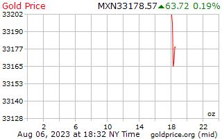 سعر الذهب يوم 1 للأونصة في بيزو مكسيكي
