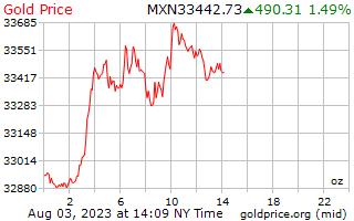 1 יום זהב המחיר לאונקיה בפזוס מקסיקני