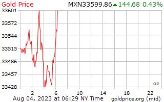 1 Tag Gold Preis pro Unze in mexikanischen Pesos