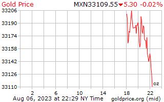 1 journée d'or prix par once en Pesos mexicains
