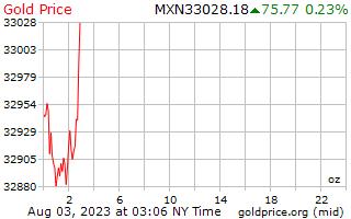 1 giorno oro prezzo per oncia in Pesos messicani