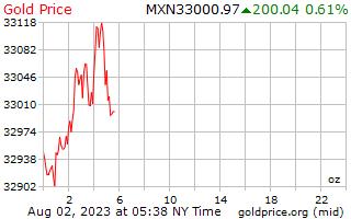 1 天黄金价格每盎司在墨西哥比索