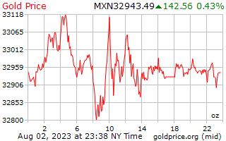 1 hari Gold Harga per ons di Peso Meksiko