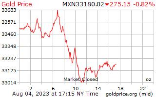1 天黃金價格每盎司在墨西哥比索