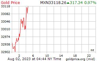1 ngày vàng giá cho một Ounce trong Peso Mêhicô