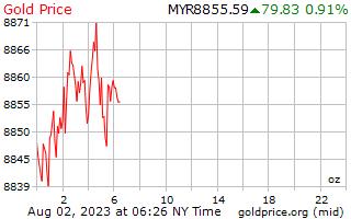 2cfd40660ead Gold Price Malaysia