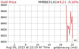 1 dag goud prijs per Ounce in Maleisische ringgit