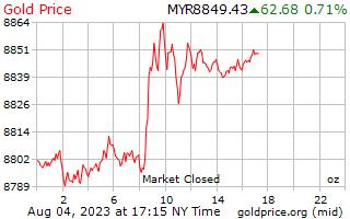 1 dia de ouro preço por onça em Ringgits da Malásia