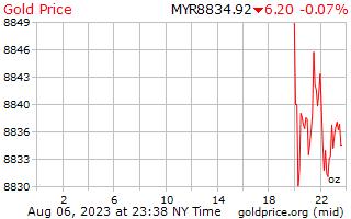1 день золото цена за унцию в Малайзийский ринггит