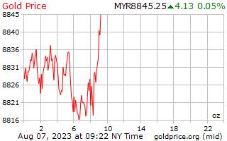 1 día de oro precio por onza en Malasia Ringgits