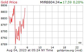 1 दिन सोने की कीमत प्रति औंस मलेशिया Ringgits में