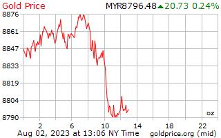 マレーシアリンギットのオンスあたり 1 日ゴールドの価格
