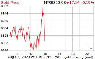 1 일 골드 말레이시아 Ringgits에 온스 당 가격