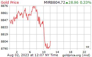 1 hari emas harga per auns di Malaysia jelas