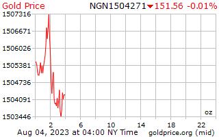 1 天黄金价格每盎司在尼日利亚奈拉