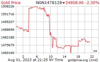1 hari emas harga per auns di Nigeria Naira