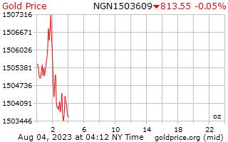 1 giorno oro prezzo per oncia in Naira nigeriana