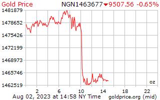 ナイジェリア ナイラのオンスあたり 1 日ゴールドの価格