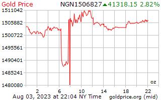 سعر الذهب يوم 1 للأونصة في نيرة نيجيرية