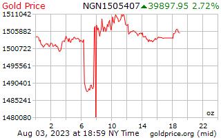 1 día de oro precio por onza en Nigeria Nairas