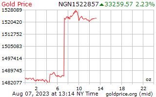 1 יום זהב המחיר לאונקיה ב ניגריה נאירה