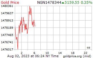 1 день золото цена за унцию в нигерийская найра