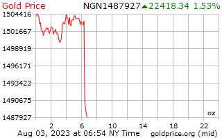 1 天黃金價格每盎司在奈及利亞奈拉