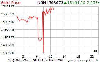 1 dag goud prijs per Ounce in Nigeriaanse Naira