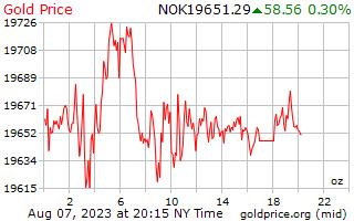 1 dia de ouro preço por onça em Krone norueguês