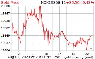 1 天黃金價格每盎司在挪威克朗