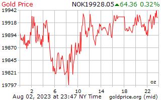 1 Day Gold Price per Ounce in Norwegian Krone