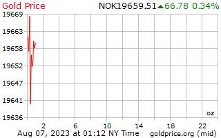 1 journée d'or prix par once en couronne norvégienne