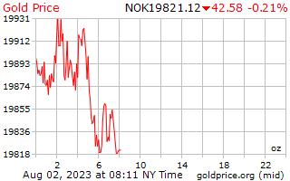 1 天黄金价格每盎司在挪威克朗