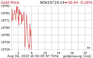1 день золото цена за унцию в норвежских кронах