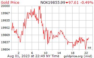 1 दिन सोने की कीमत प्रति औंस में नॉर्वे क्रोन