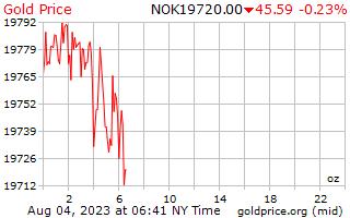 1 hari emas harga per auns di Krone Norway