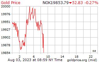 ノルウェー クローネのオンスあたり 1 日ゴールドの価格