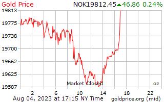 1 día de oro precio por onza en Corona Noruega
