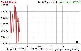 1 dag goud prijs per Ounce in Noorse kroon