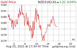 Gold Price New Zealand