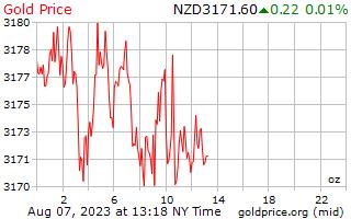 1 יום זהב המחיר לאונקיה בדולר ניו זילנדי