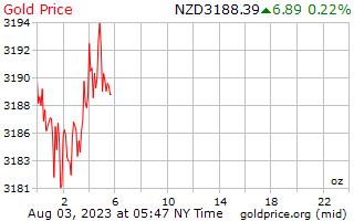 1 天黃金價格每盎司在紐西蘭美元
