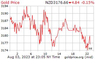 1 Tag Gold Preis pro Unze in Neuseeland-Dollar