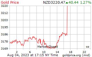 1 journée d'or prix par once en Dollars néo-zélandais