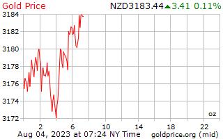 1 dag goud prijs per Ounce in Nieuw-Zeelandse dollar