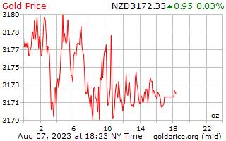 1 ημέρα χρυσός τιμή ανά ουγγιά σε δολάρια Νέας Ζηλανδίας