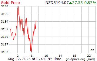1 день золото цена за унцию в долларах Новой Зеландии