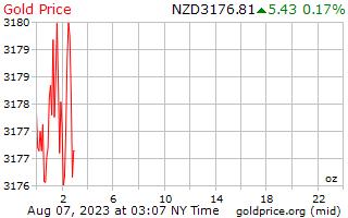 1 ngày vàng giá cho một Ounce trong đô la Niu Di-lân