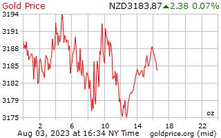 سعر الذهب يوم 1 للأونصة بالدولار النيوزيلندي